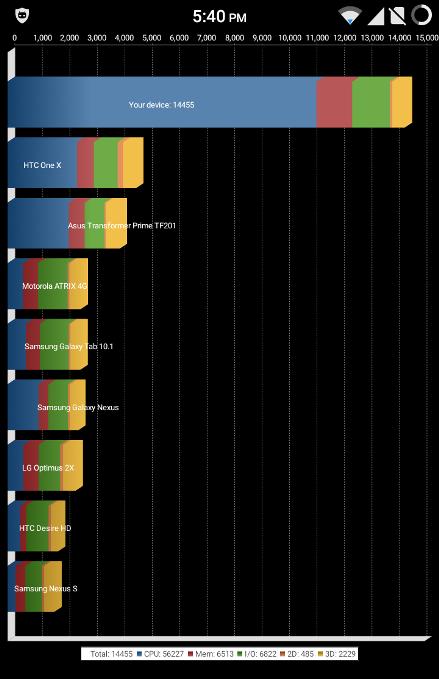 Quadrant Score